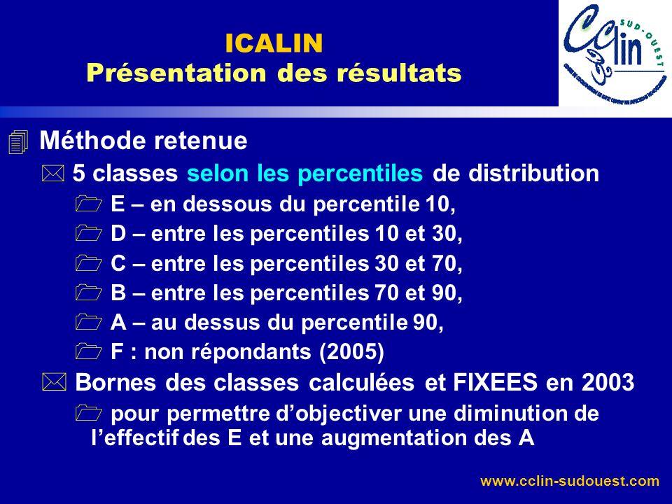 ICALIN Présentation des résultats