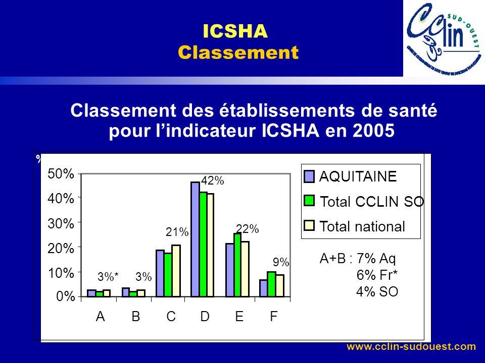 Classement des établissements de santé pour l'indicateur ICSHA en 2005