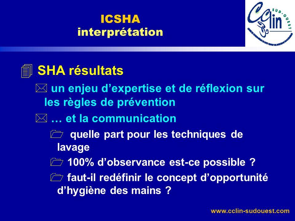 SHA résultats ICSHA interprétation