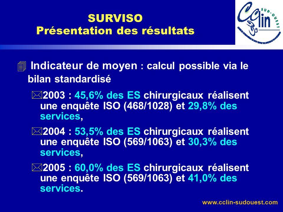 SURVISO Présentation des résultats