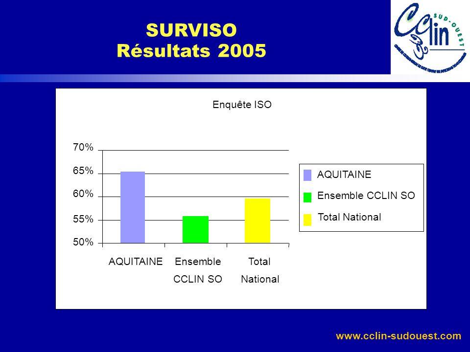 SURVISO Résultats 2005 Enquête ISO 70% 65% AQUITAINE 60%
