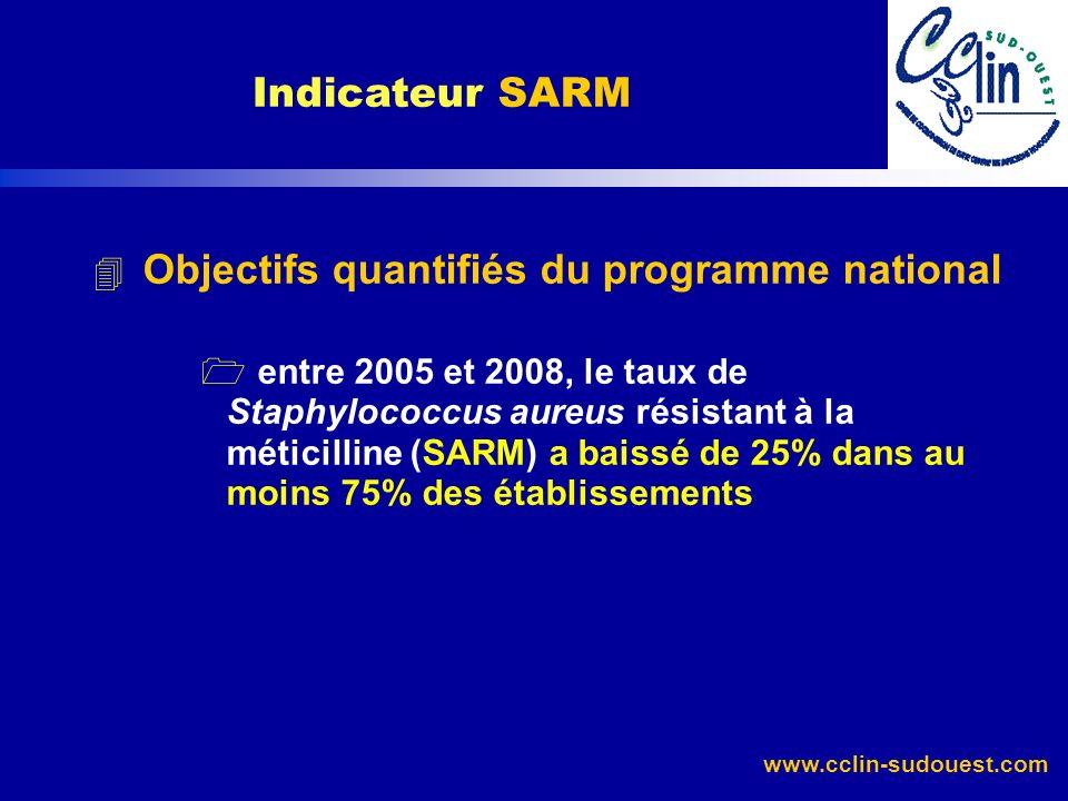 Indicateur SARM Objectifs quantifiés du programme national