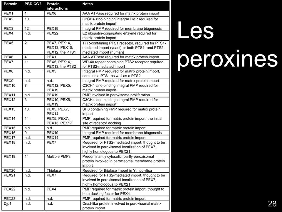 Les peroxines http://www.peroxisome.org/Scientist/Biogenesis/peroxins/membranebio.html