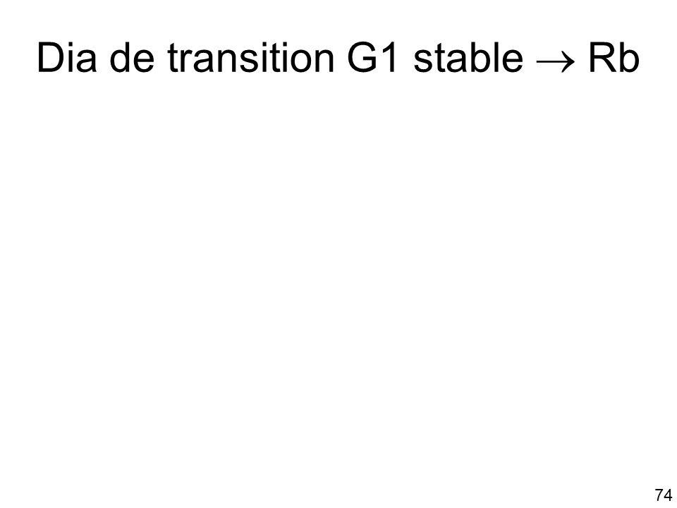 Dia de transition G1 stable  Rb