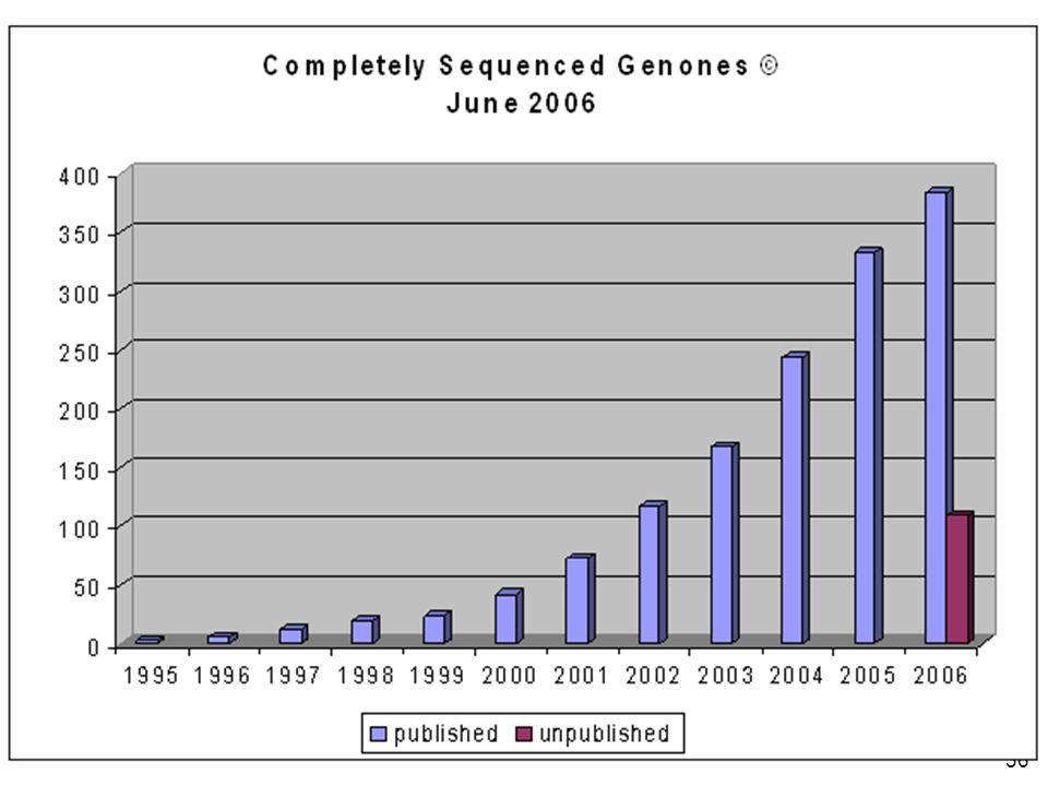 http://www.genomesonline.org