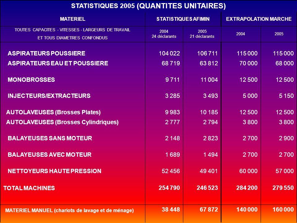 STATISTIQUES 2005 (QUANTITES UNITAIRES)