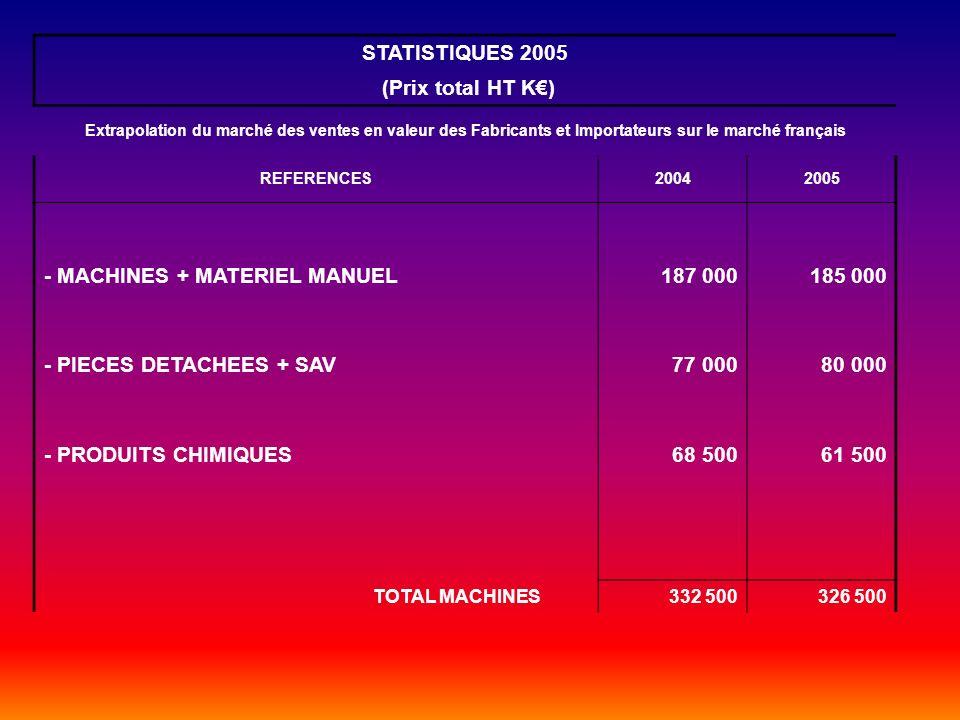STATISTIQUES 2005 (Prix total HT K€)