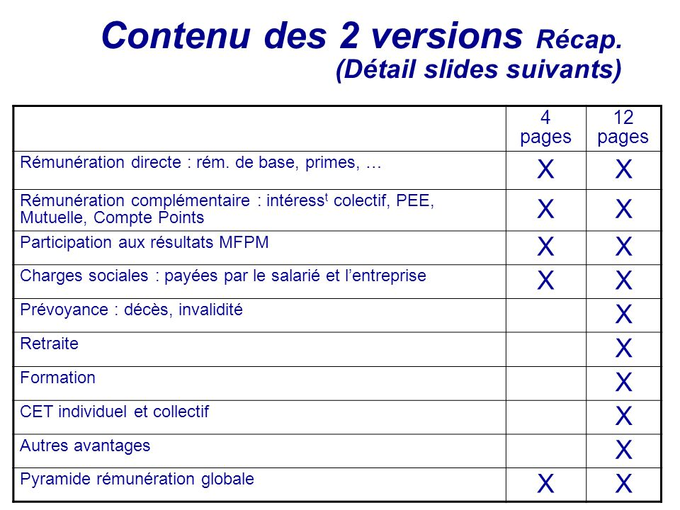 Contenu des 2 versions Récap. (Détail slides suivants)