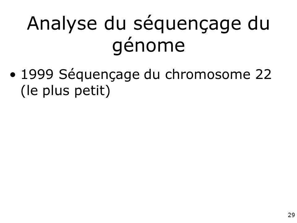 Analyse du séquençage du génome