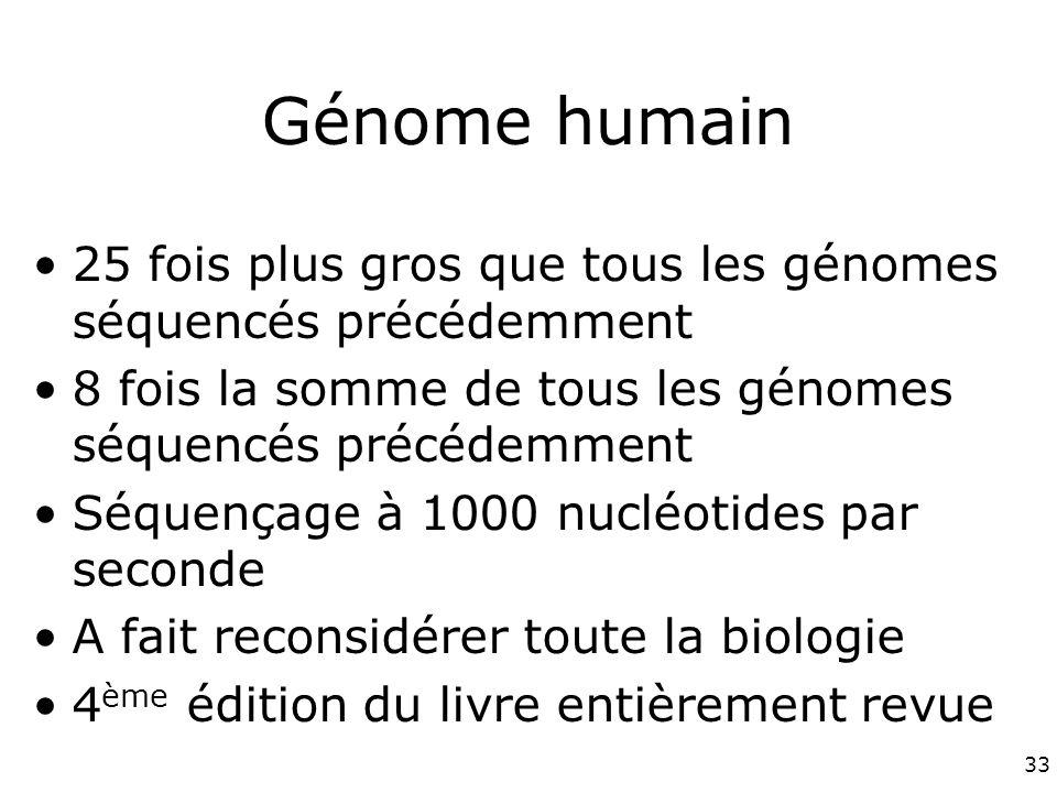 Génome humain 25 fois plus gros que tous les génomes séquencés précédemment. 8 fois la somme de tous les génomes séquencés précédemment.