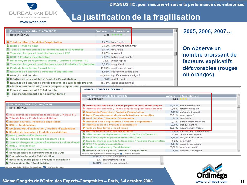 La justification de la fragilisation