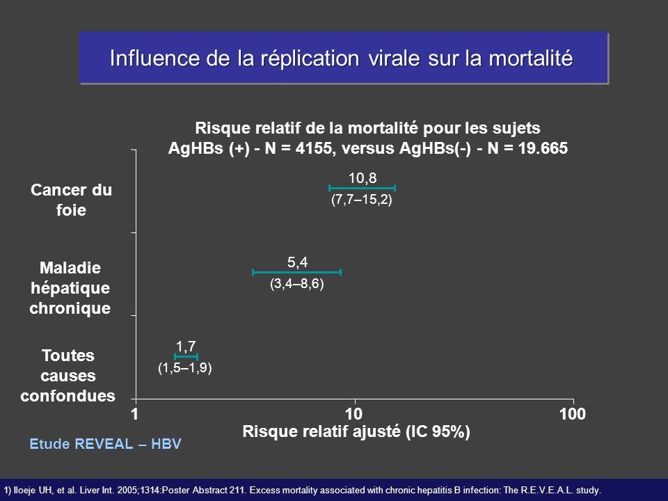 Influence de la réplication virale sur la mortalité