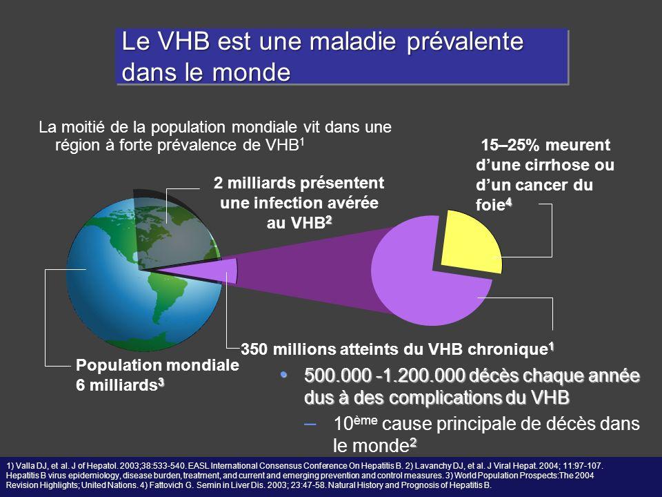 Le VHB est une maladie prévalente dans le monde