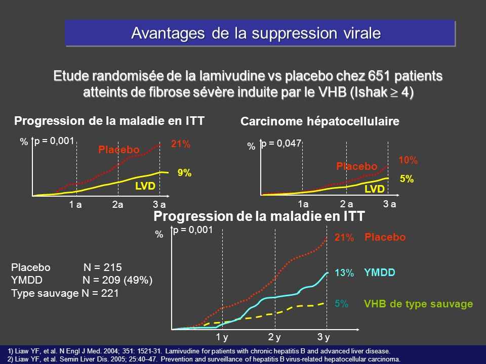 Avantages de la suppression virale