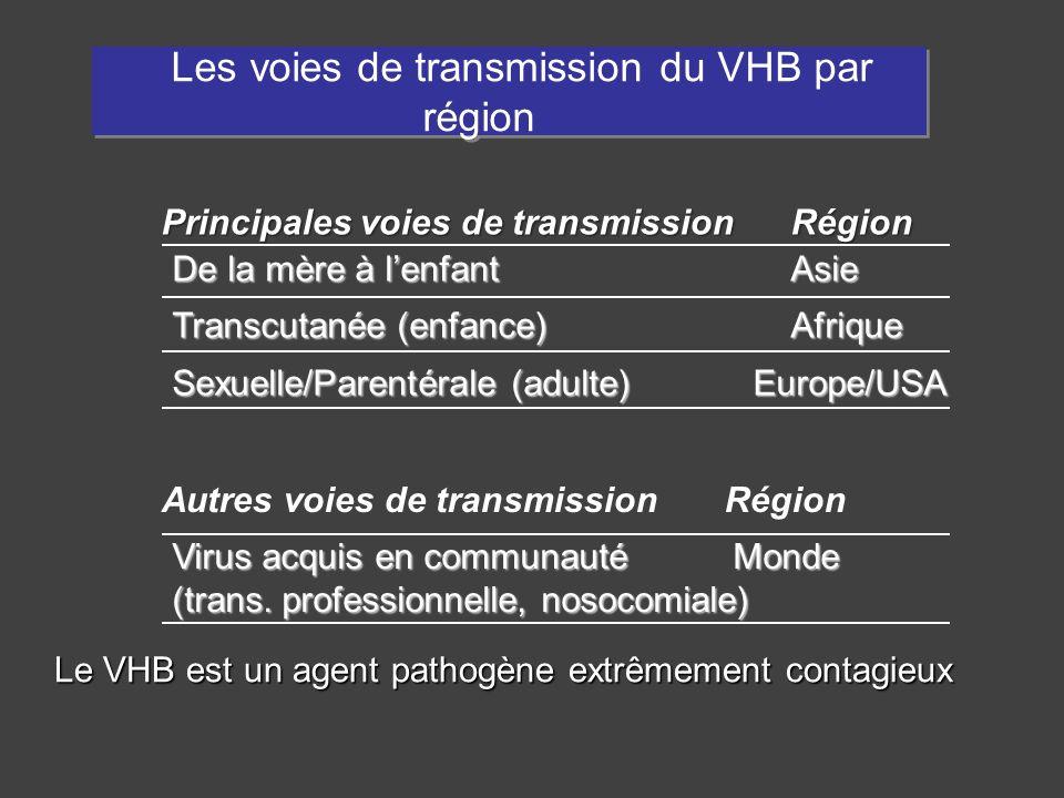 Les voies de transmission du VHB par région