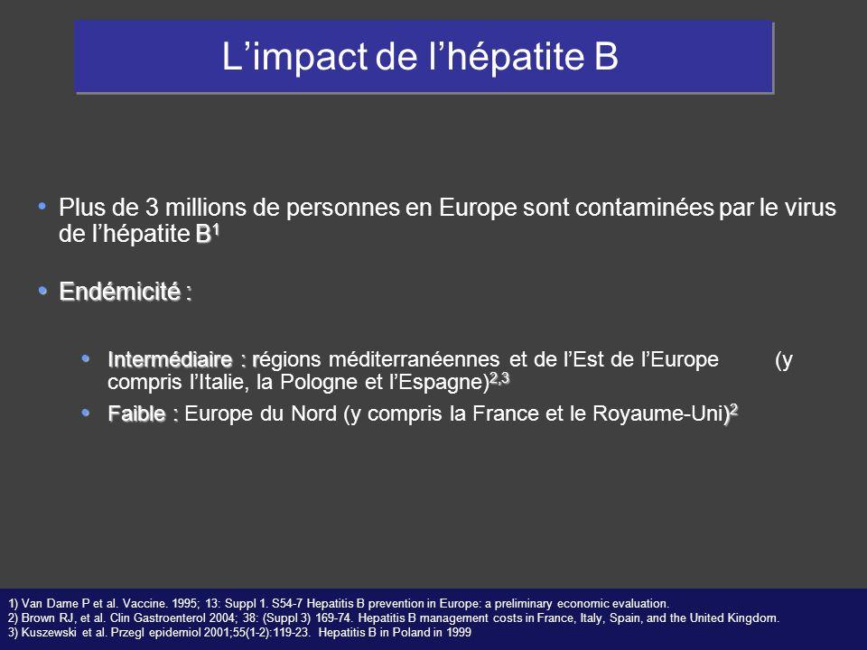 L'impact de l'hépatite B