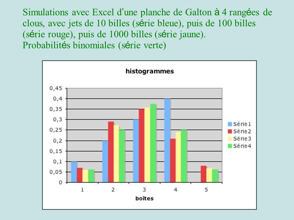 Simulations avec Excel d'une planche de Galton à 4 rangées de clous, avec jets de 10 billes (série bleue), puis de 100 billes (série rouge), puis de 1000 billes (série jaune).