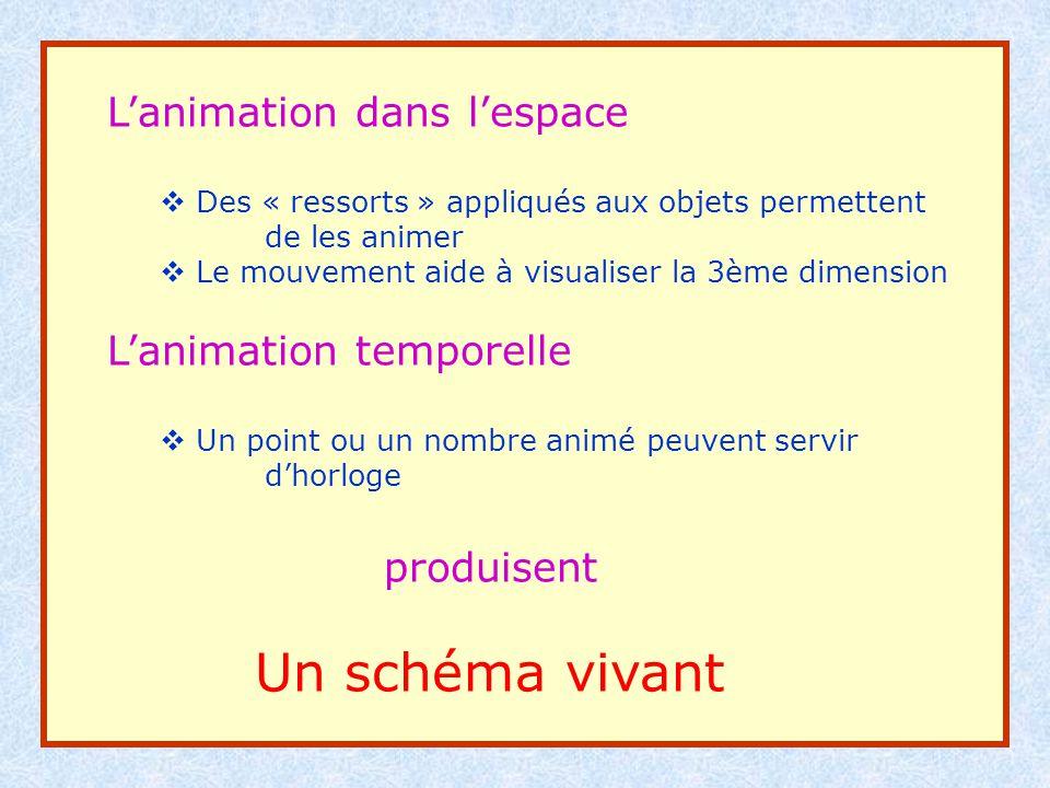 Un schéma vivant L'animation dans l'espace L'animation temporelle