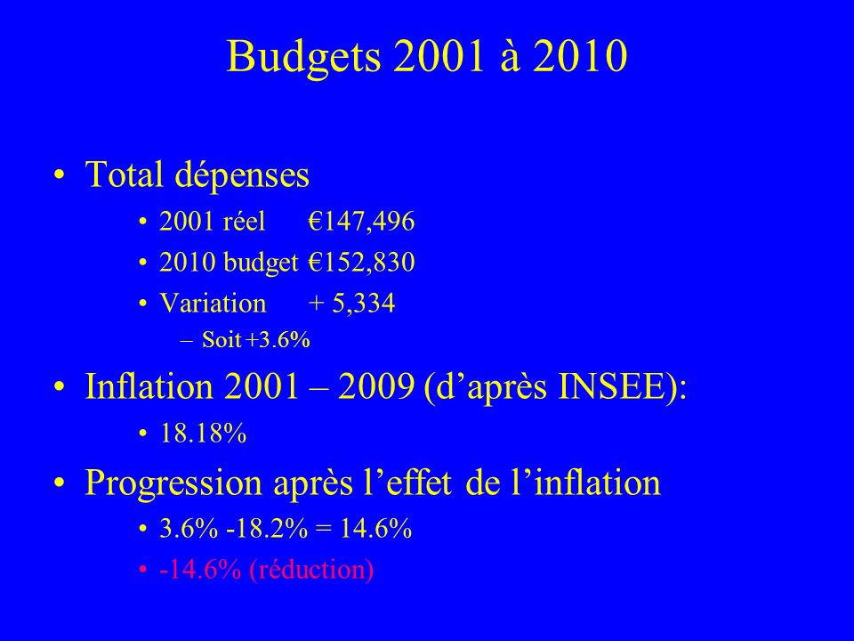 Budgets 2001 à 2010 Total dépenses