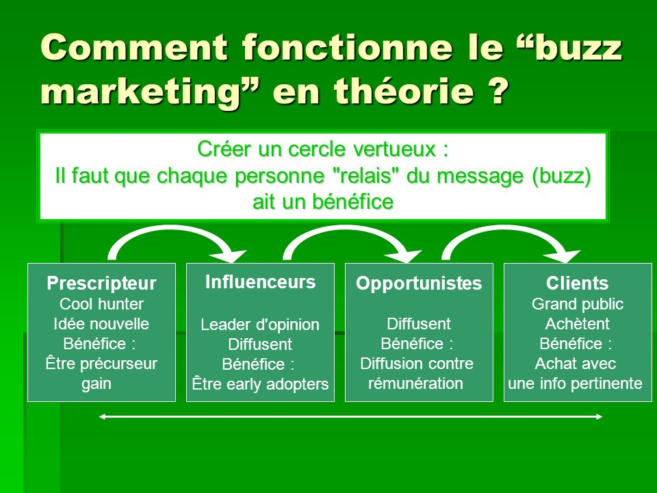 Comment fonctionne le buzz marketing en théorie