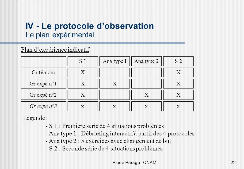 IV - Le protocole d'observation Le plan expérimental
