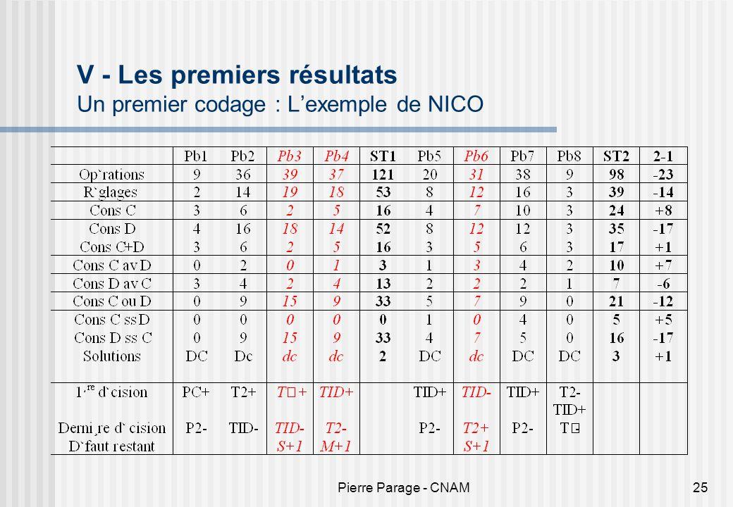 V - Les premiers résultats Un premier codage : L'exemple de NICO