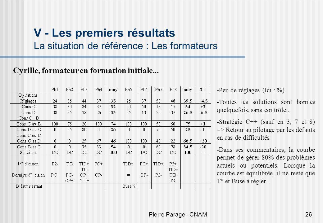 V - Les premiers résultats La situation de référence : Les formateurs
