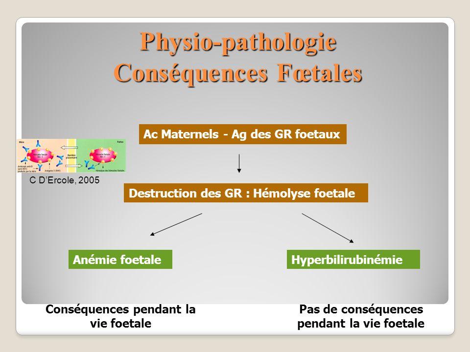 Physio-pathologie Conséquences Fœtales
