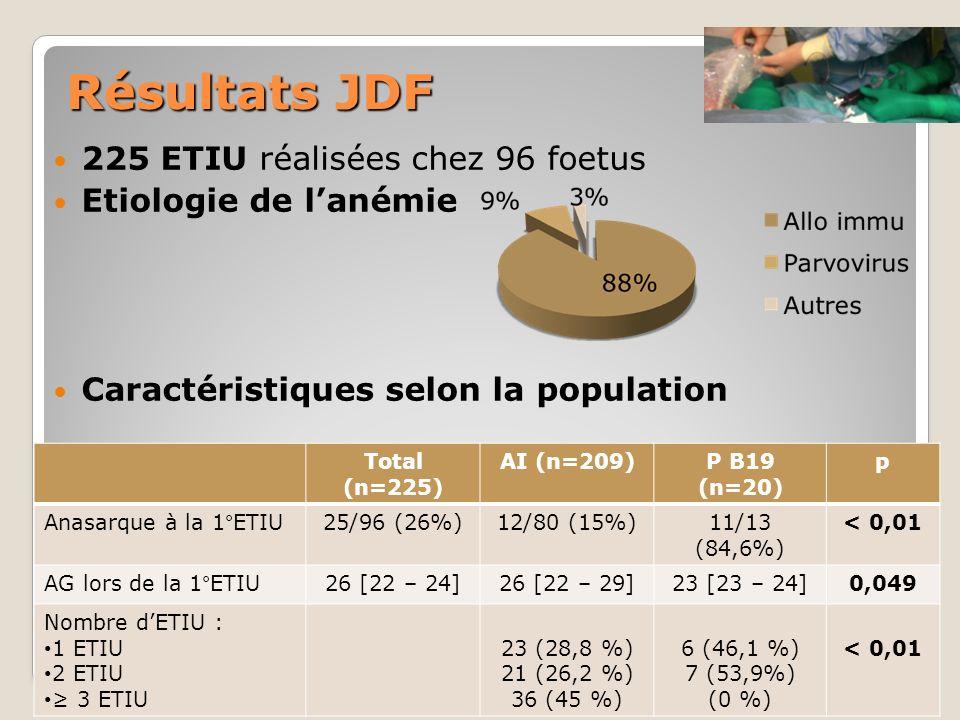 Résultats JDF 225 ETIU réalisées chez 96 foetus Etiologie de l'anémie
