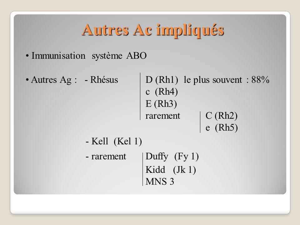 Autres Ac impliqués Immunisation système ABO