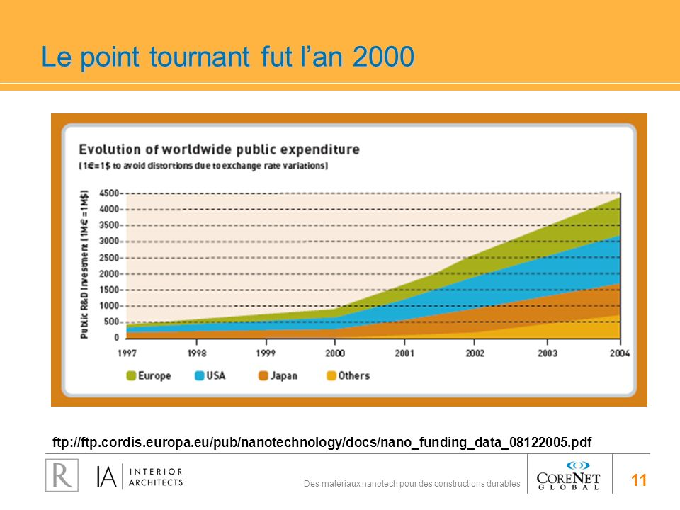Le point tournant fut l'an 2000