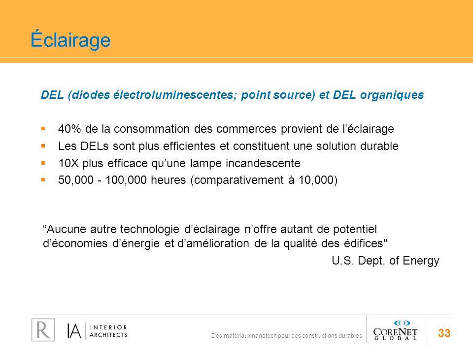 Éclairage DEL (diodes électroluminescentes; point source) et DEL organiques. 40% de la consommation des commerces provient de l'éclairage.