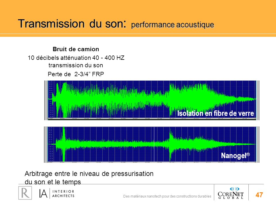 Transmission du son: performance acoustique