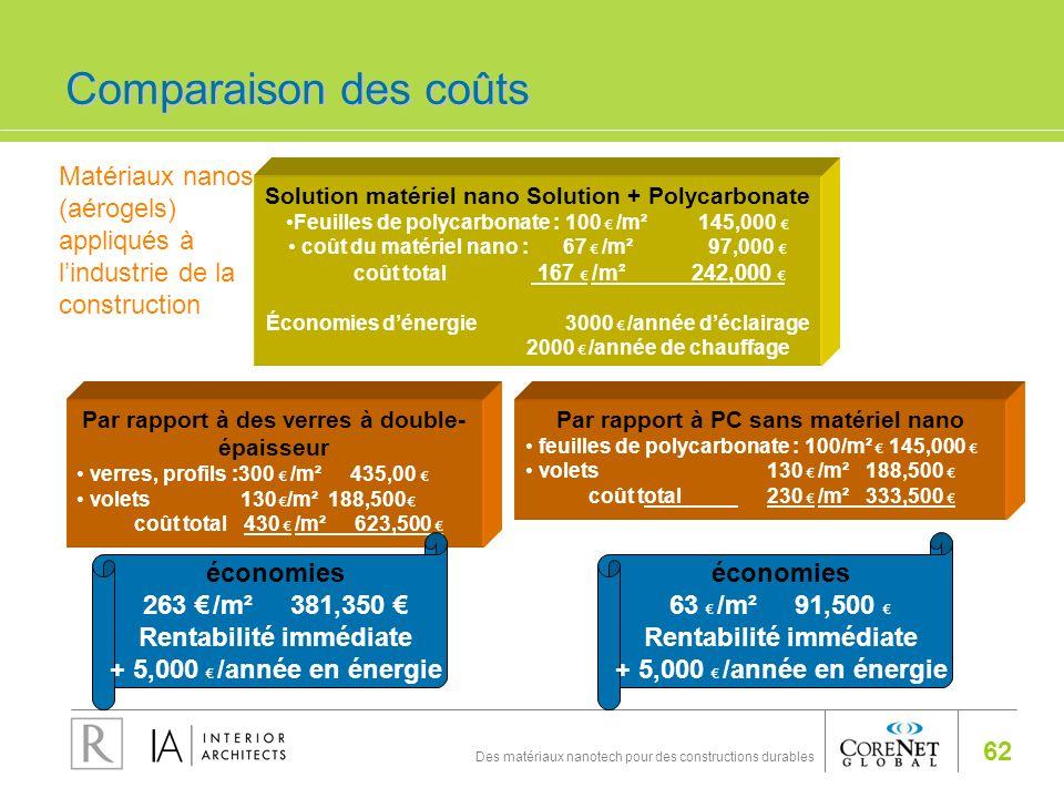 Comparaison des coûts Matériaux nanos (aérogels) appliqués à l'industrie de la construction. Solution matériel nano Solution + Polycarbonate.
