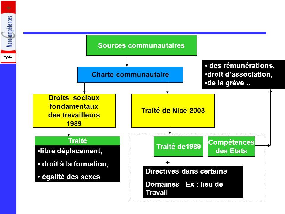 Sources communautaires