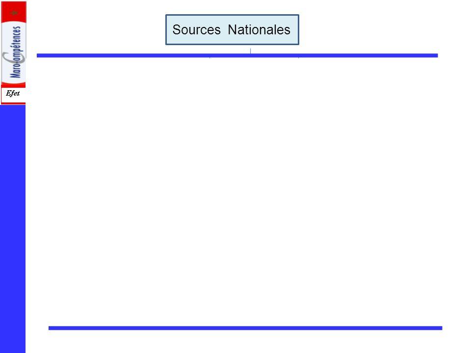 Sources Nationales Les sources professionnelles