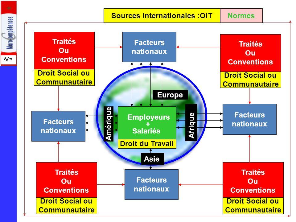 Sources Internationales :OIT