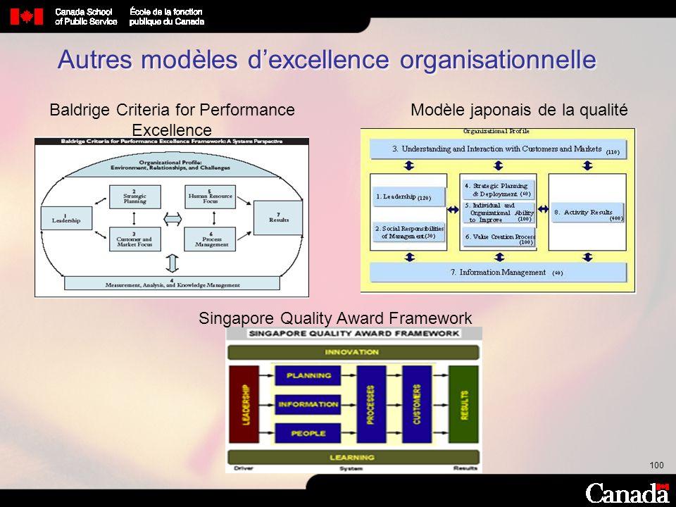 Autres modèles d'excellence organisationnelle
