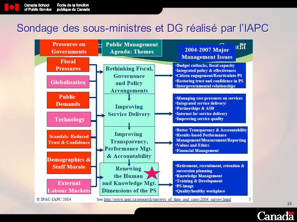 Sondage des sous-ministres et DG réalisé par l'IAPC