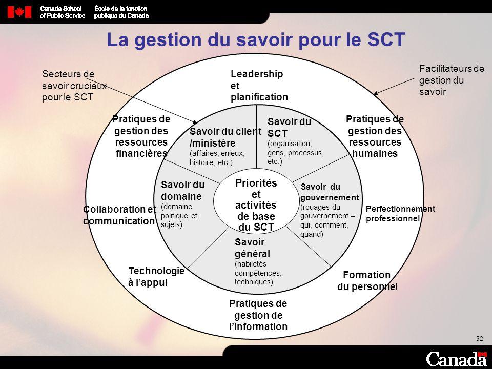 La gestion du savoir pour le SCT