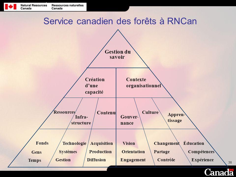 Service canadien des forêts à RNCan