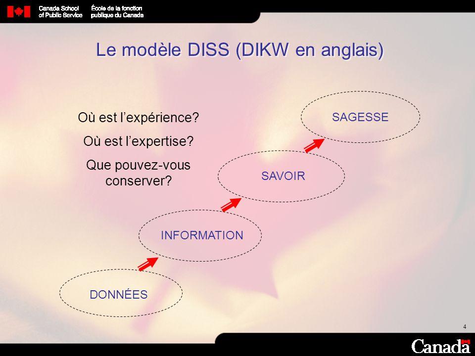 Le modèle DISS (DIKW en anglais)