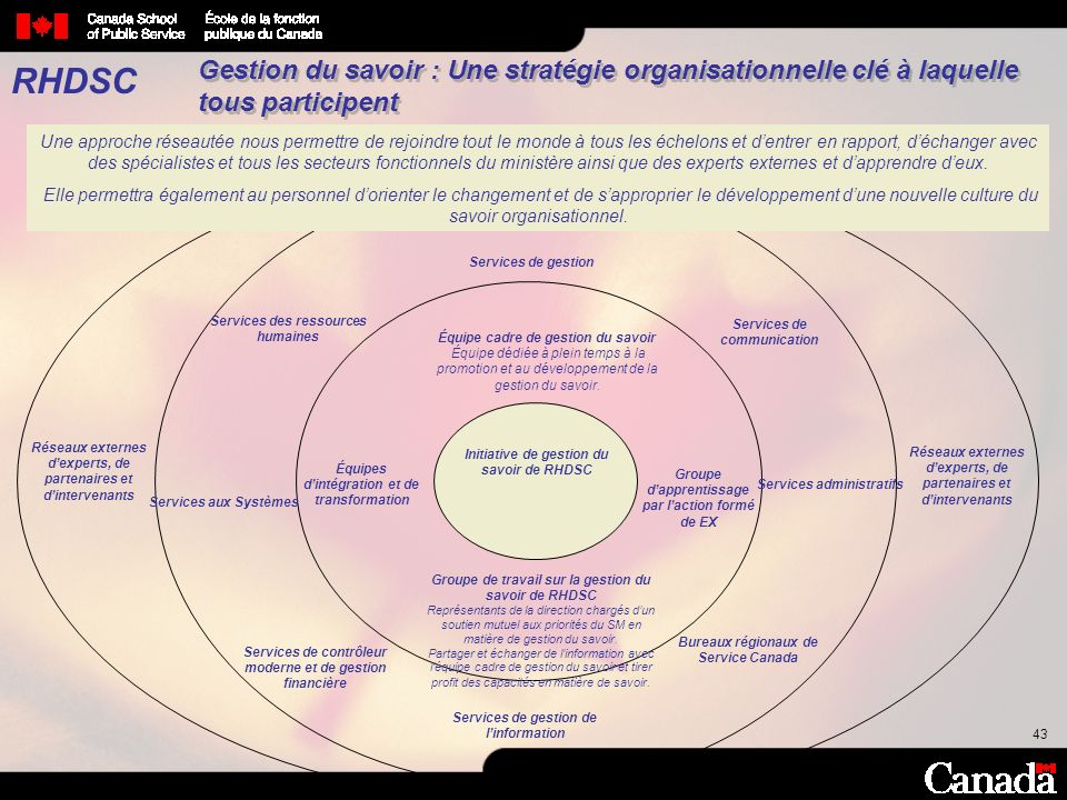 RHDSC Gestion du savoir : Une stratégie organisationnelle clé à laquelle tous participent.