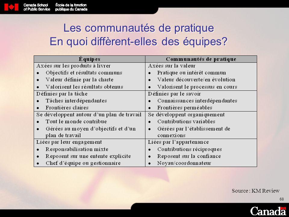 Les communautés de pratique En quoi diffèrent-elles des équipes