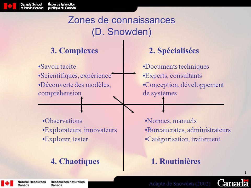 Zones de connaissances (D. Snowden)