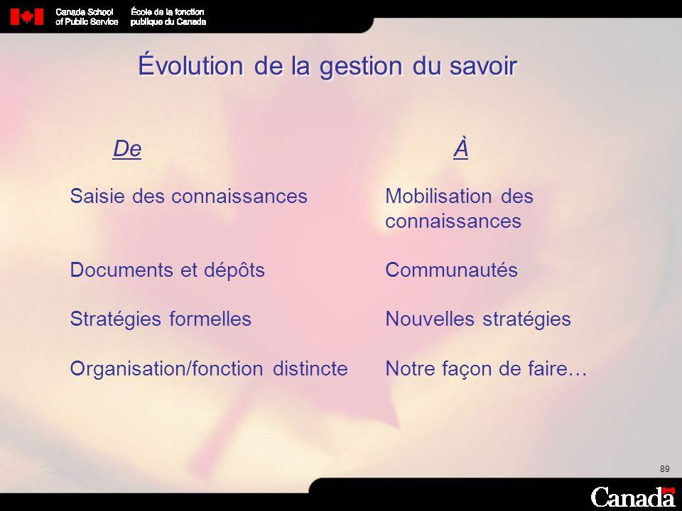 Évolution de la gestion du savoir
