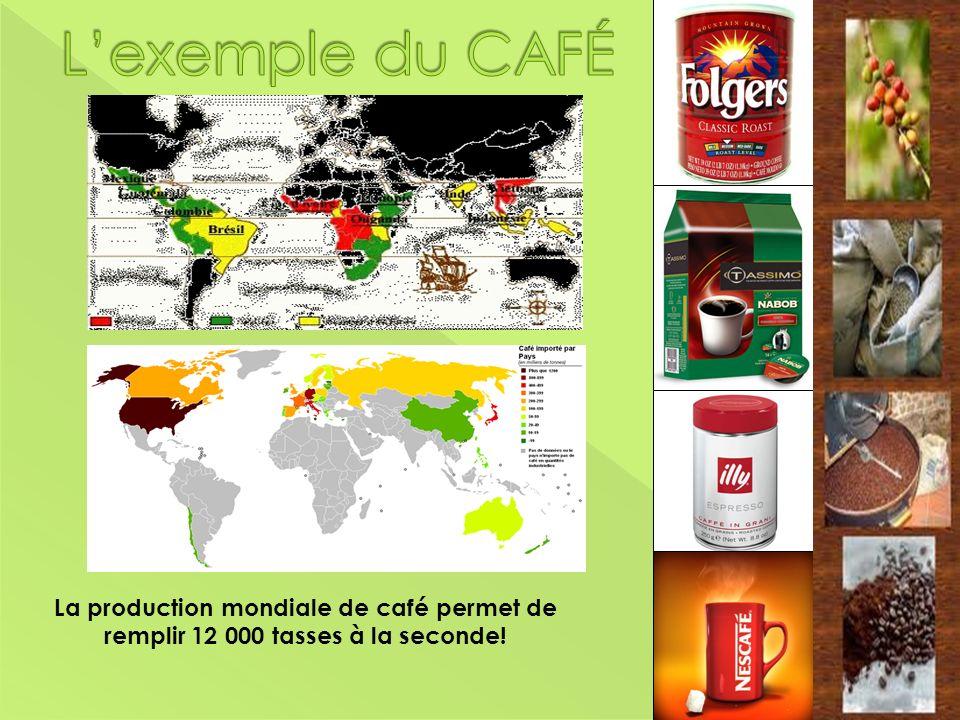 L'exemple du CAFÉ Démonstration du produit. Faites circuler un échantillon ou faites la démonstration en avant.