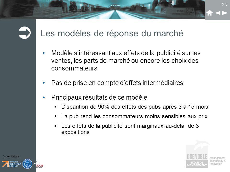 Les modèles de réponse du marché