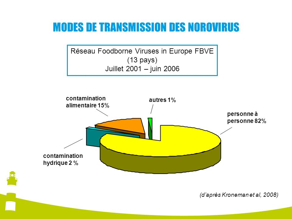 MODES DE TRANSMISSION DES NOROVIRUS
