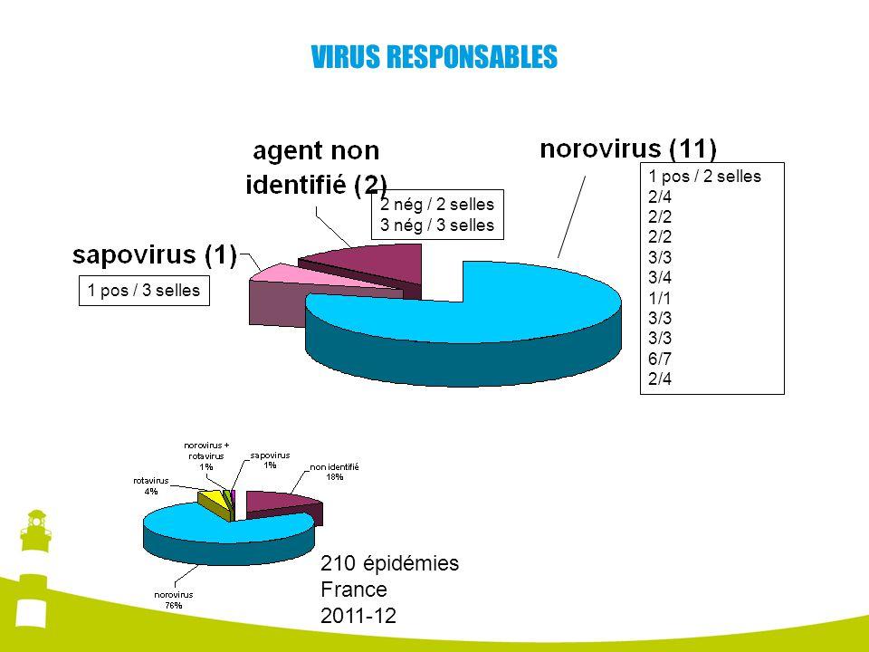 VIRUS RESPONSABLES 210 épidémies France 2011-12 1 pos / 2 selles 2/4